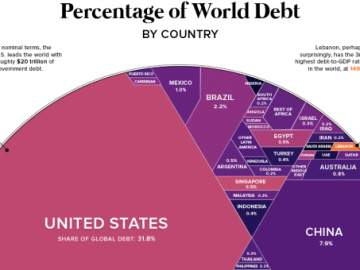 world-debt-2017